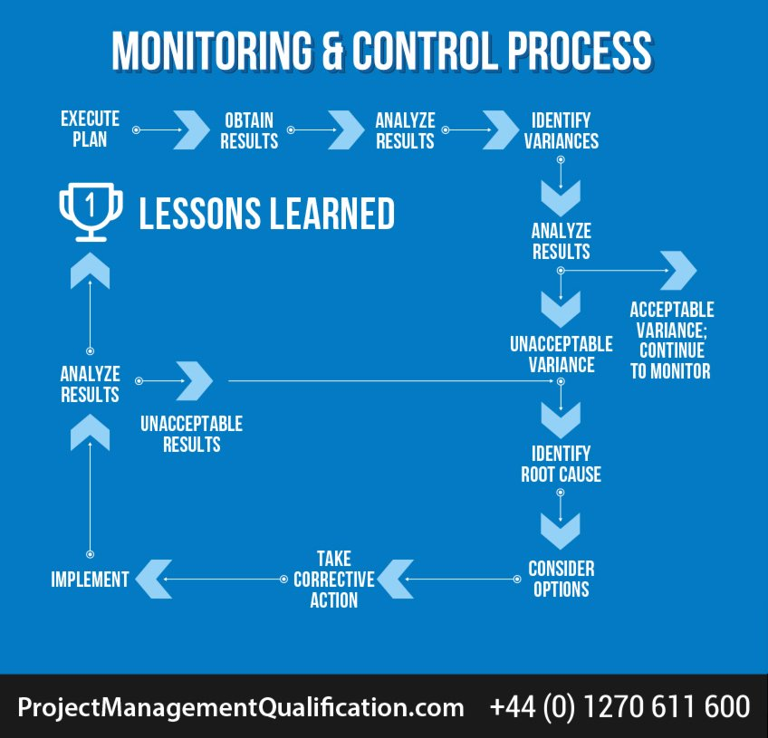 Project monitoring and control process